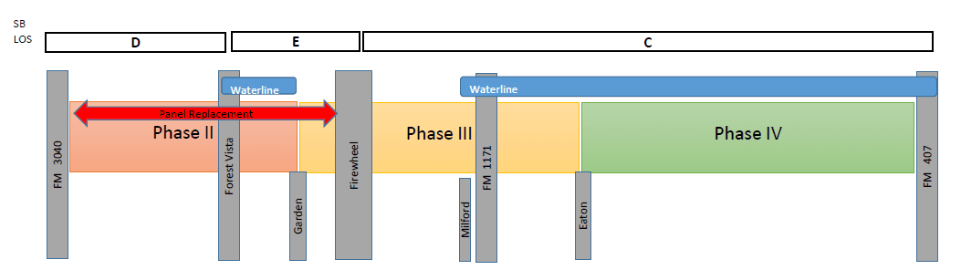 Phases of Morriss Road Capacity Expansion Project