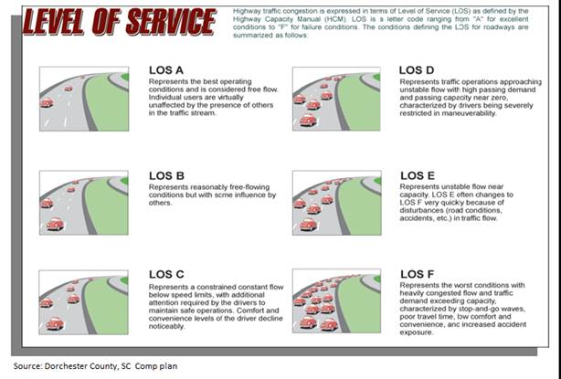 Graphic illustration of the various roadway levels of service that exist